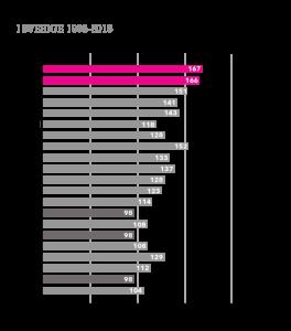 Avlidna don Sverige 1995-2015 sidostapeldiagram