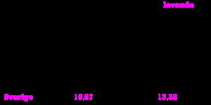 Avlidna och LD per miljon inv i Norden tabell