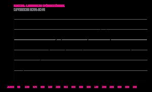 LD njure antal förändring streckdiagram