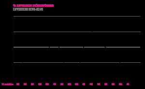 LD njure procent förändring streckdiagram