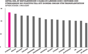Positiva inom EU stapeldiagram