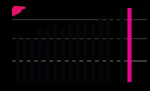 Transplanterade levrar 2000-2015 stapel