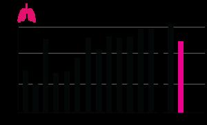 Transplanterade lungor 2000-2015 stapel